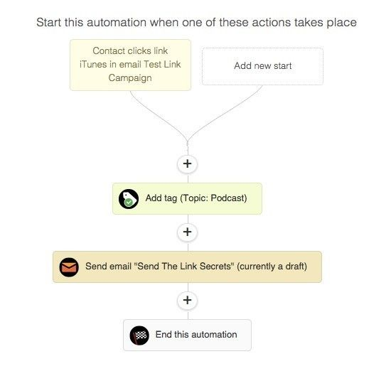 ActiveCampaign automation steps