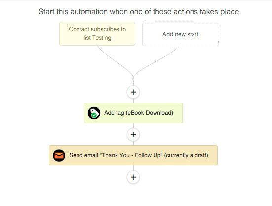 Subscribes to list ActiveCampaign automation