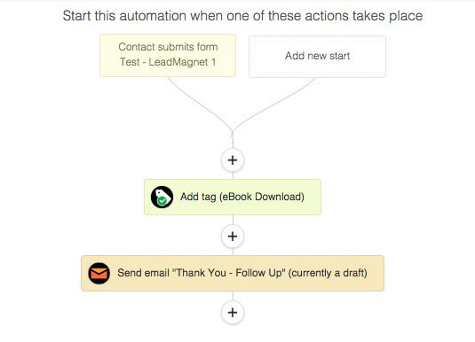 submits form ActiveCampaign automation