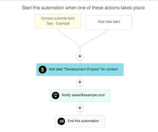 CRM deal automation