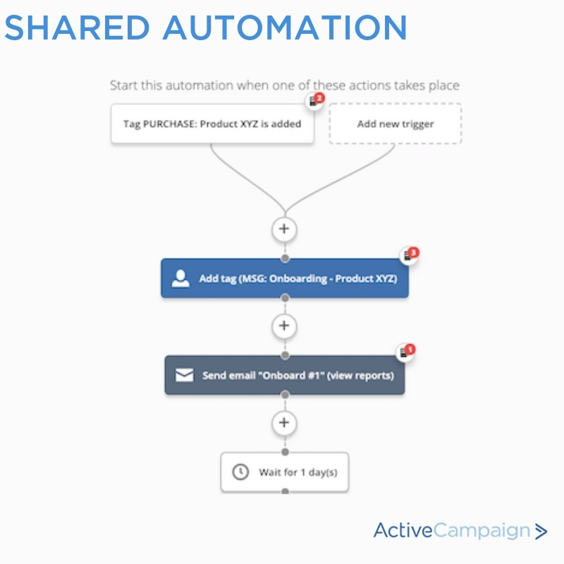 ActiveCampaign shared automation for customer onboarding